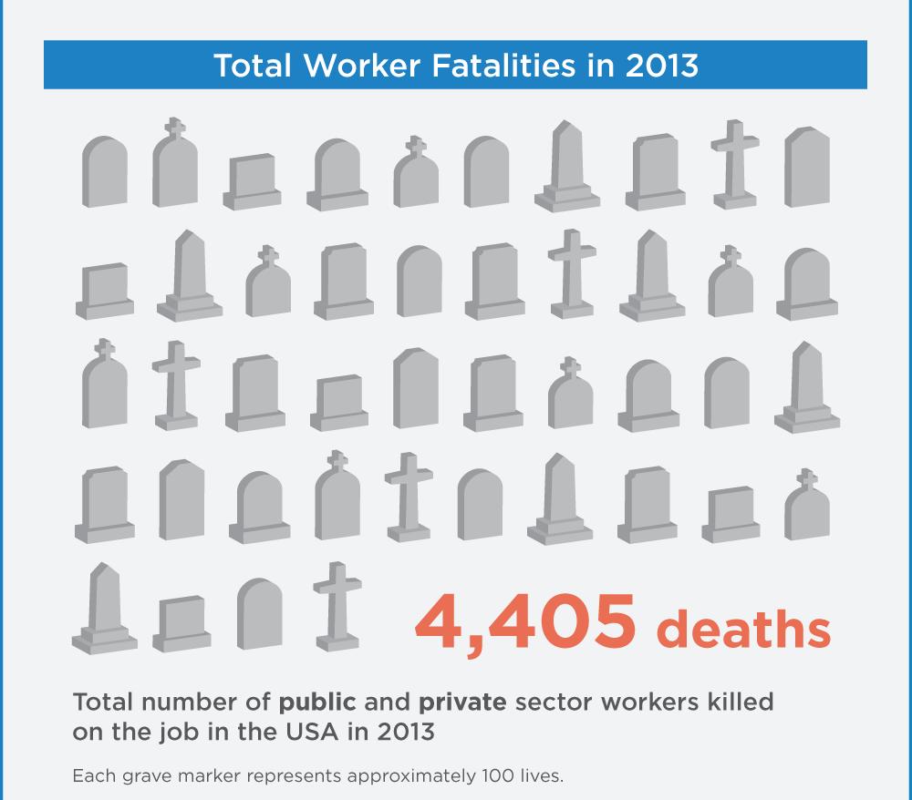 2014 OSHA Worker Fatality Statistics - 2