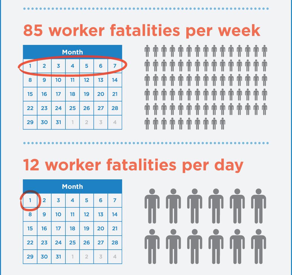 2014 OSHA Worker Fatality Statistics - 3