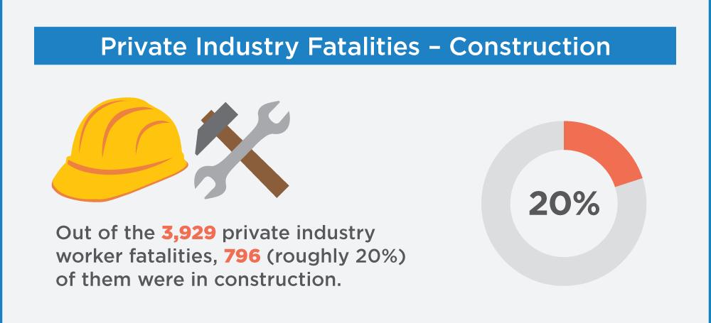 2014 OSHA Worker Fatality Statistics - 4