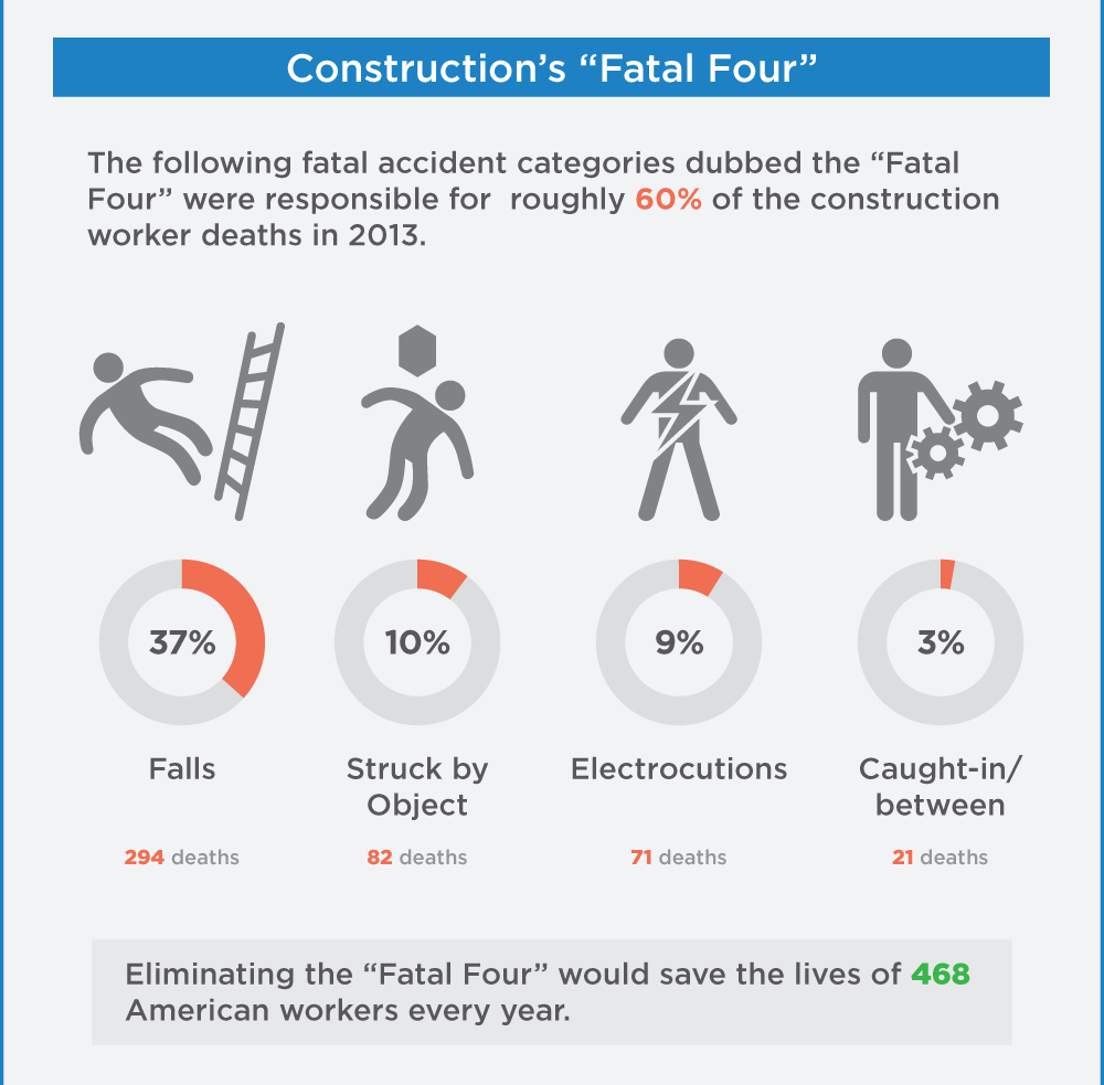 2014 OSHA Worker Fatality Statistics - 5