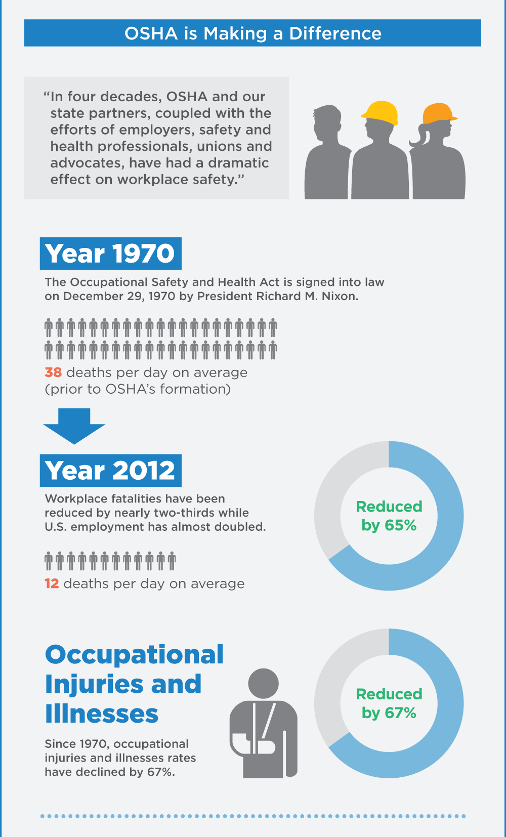 2014 OSHA Worker Fatality Statistics - 6