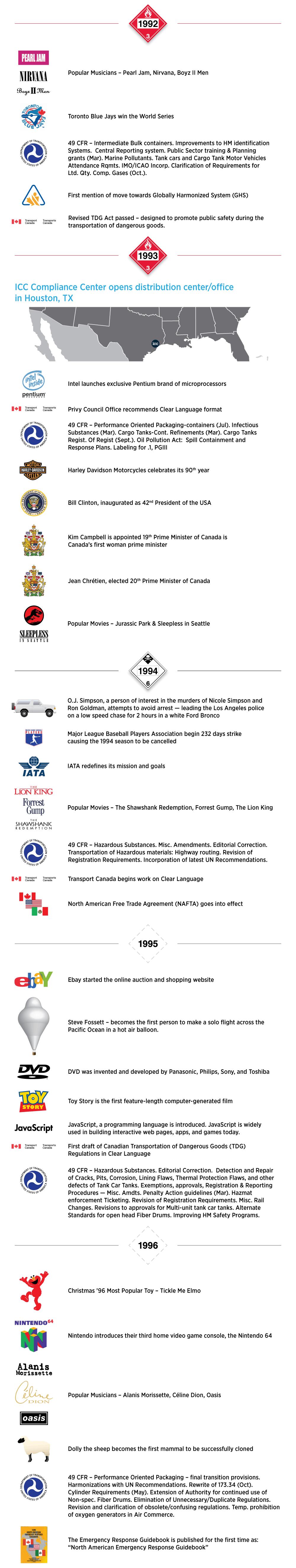ICC 30 Year Anniversary - 2