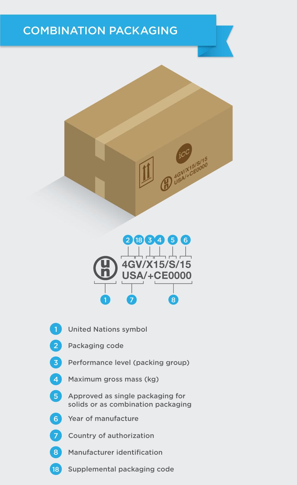 Understanding UN Packaging Codes - 2