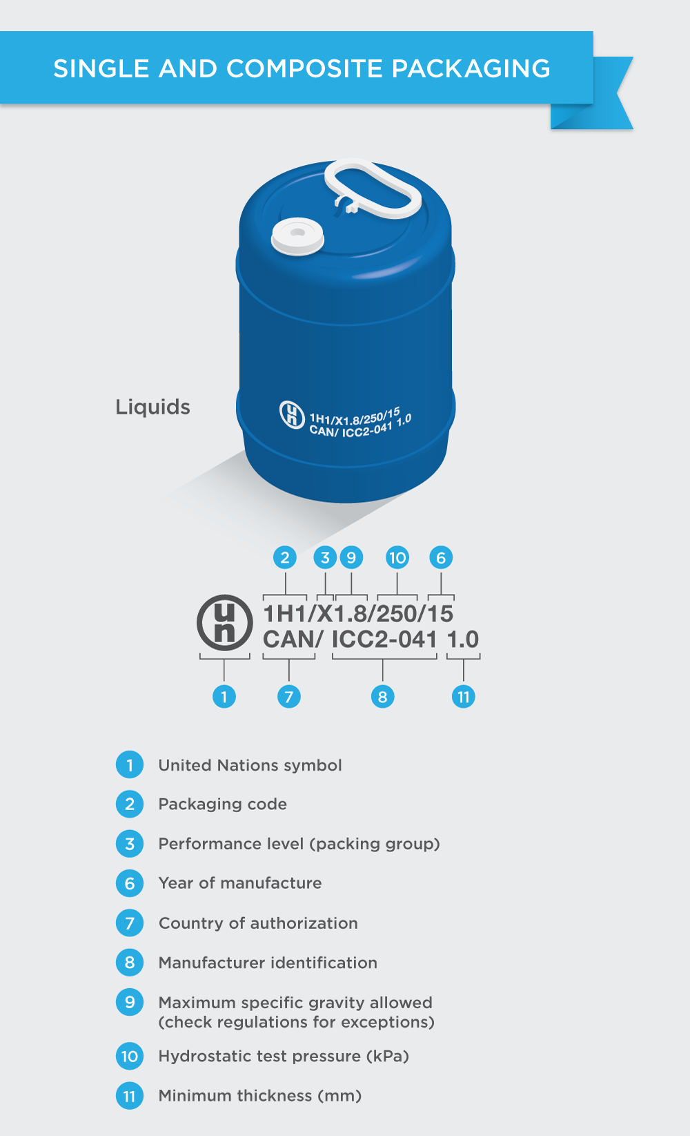 Understanding UN Packaging Codes - 3