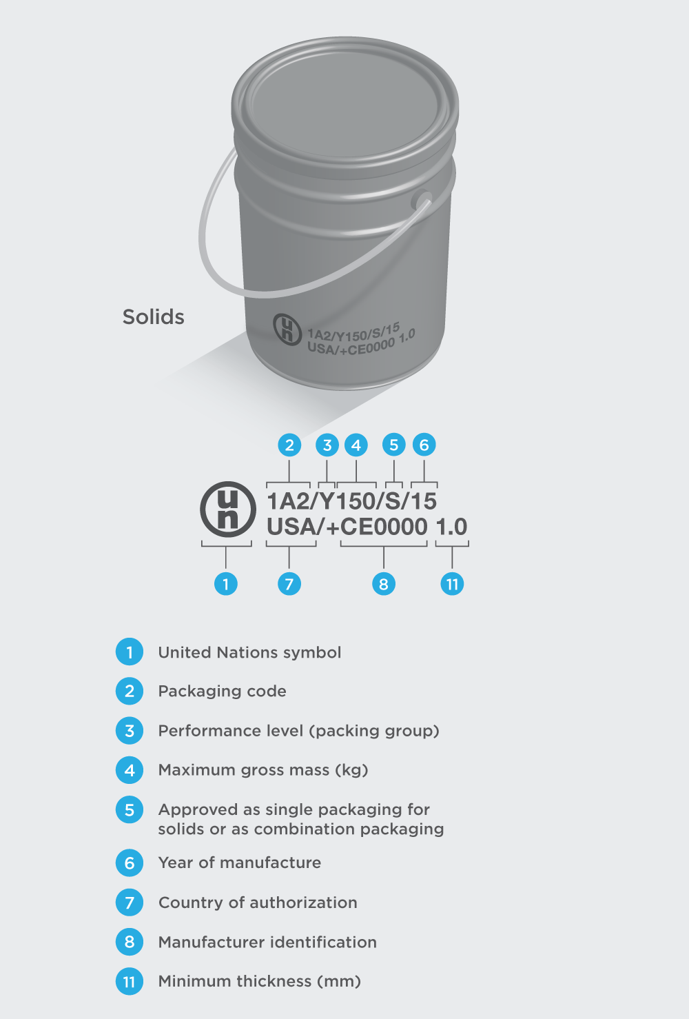 Understanding UN Packaging Codes - 4