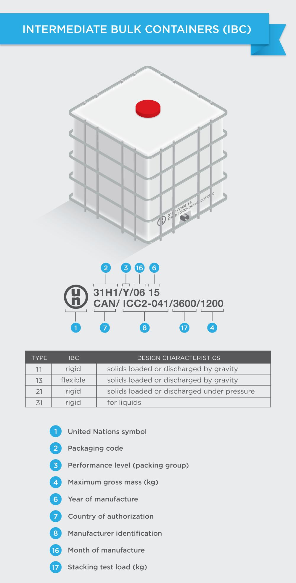 Understanding UN Packaging Codes - 6
