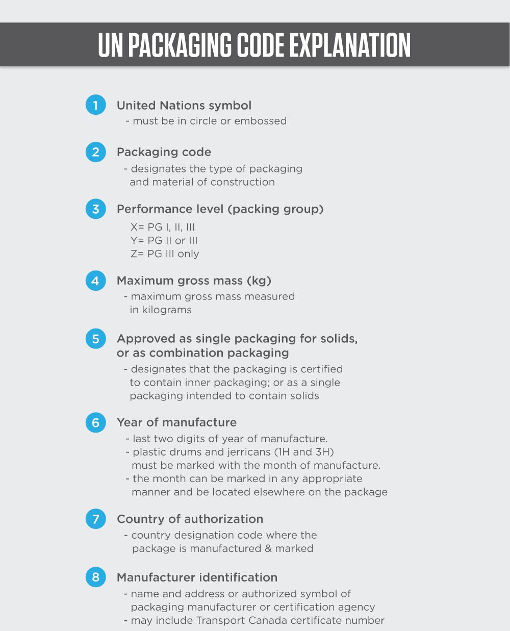 Understanding UN Packaging Codes - 7