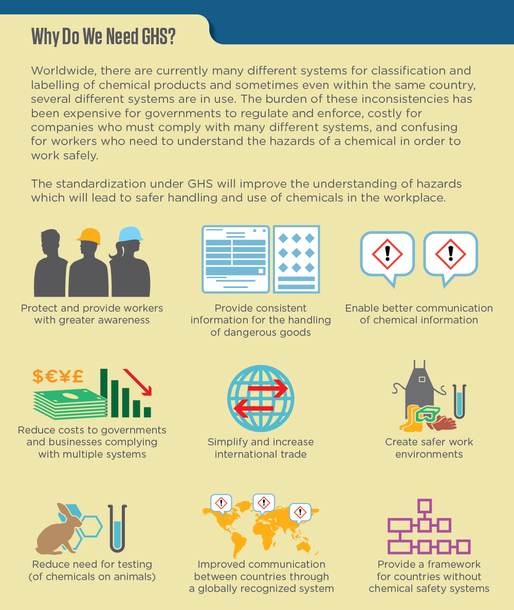 WHMIS 2015: Implementation of GHS in Canada infographic image 3 of 16