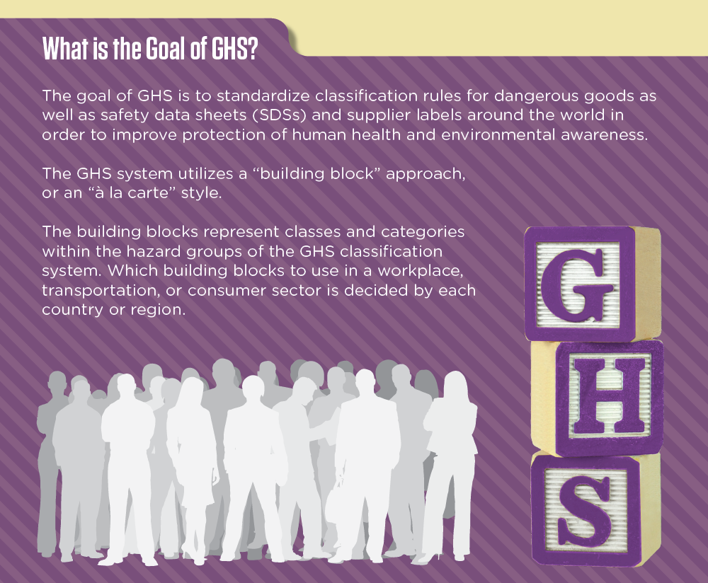 WHMIS 2015: Implementation of GHS in Canada infographic image 4 of 16