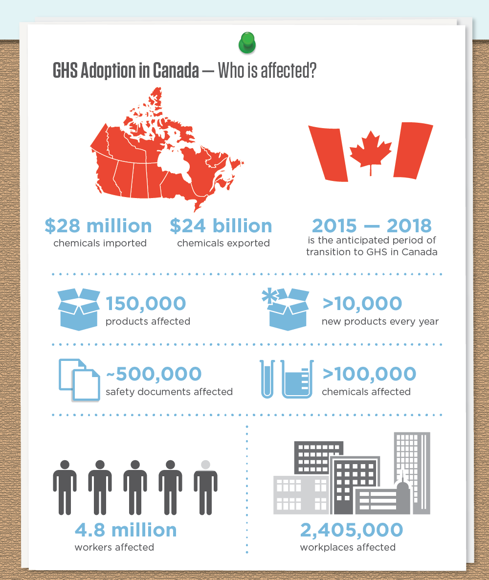 WHMIS 2015: Implementation of GHS in Canada infographic image 6 of 16