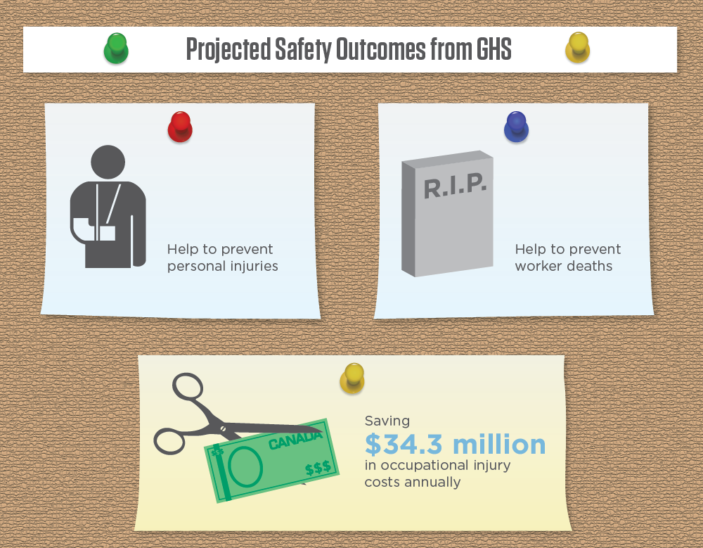 WHMIS 2015: Implementation of GHS in Canada infographic image 7 of 16