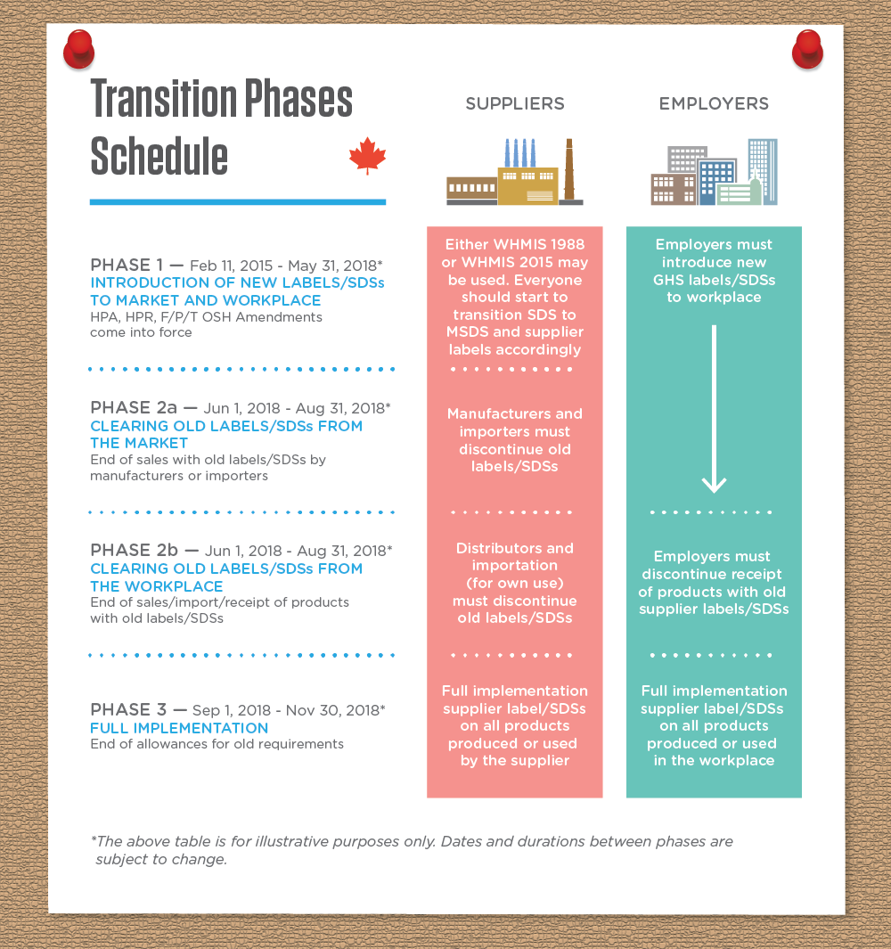 WHMIS 2015: Implementation of GHS in Canada infographic image 8 of 16