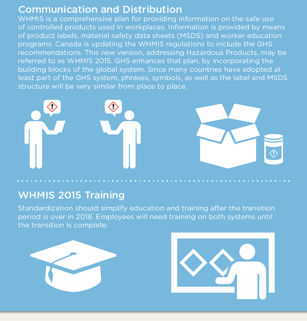 WHMIS 2015: Implementation of GHS in Canada infographic image 13 of 16